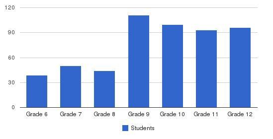 Academy-notre Dame De Namur Students by Grade