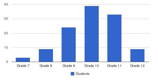 Alternative Rehabilitation Com Students by Grade