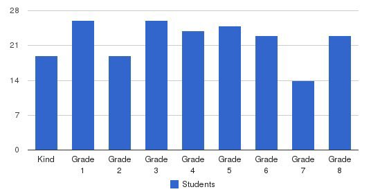 Assumption Elementary School Students by Grade