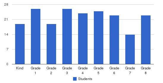 Assumption Elementary School Students by Grade