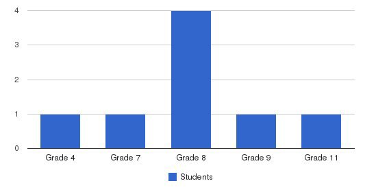 Berrysburg Christian Academy Students by Grade