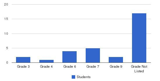 Bethanna Students by Grade