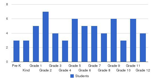 Bloomsburg Christian School Students by Grade