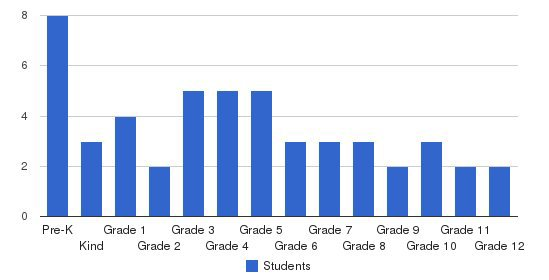 Blue Mt. Christian School Students by Grade