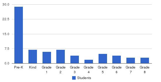 Bradford Area Christian Academy Students by Grade