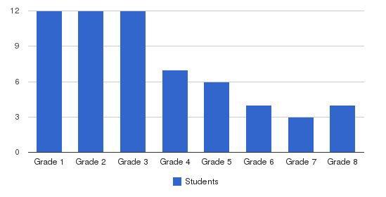 Hacienda School Students by Grade