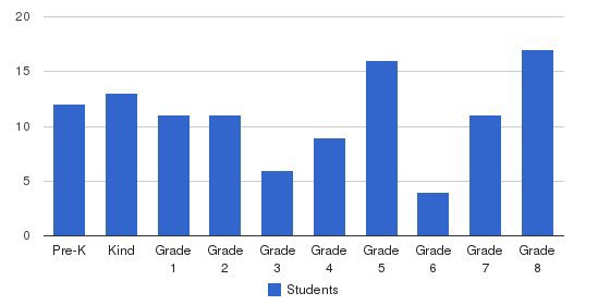 Hanford Christian School Students by Grade