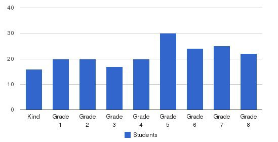 Cardinal Wright Regional School Students by Grade