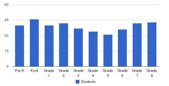 St. John Vianney Regional School Students by Grade