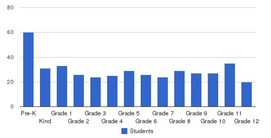 Cumberland Valley Christian School Students by Grade