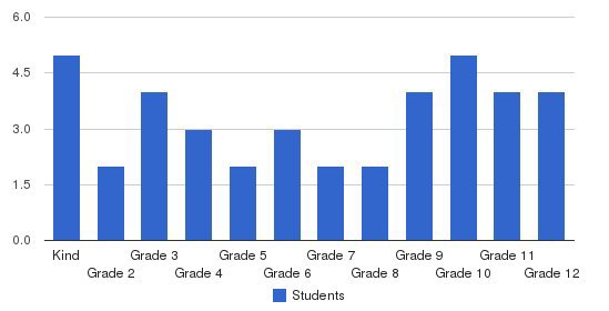 Emmaus Baptist Academy Students by Grade