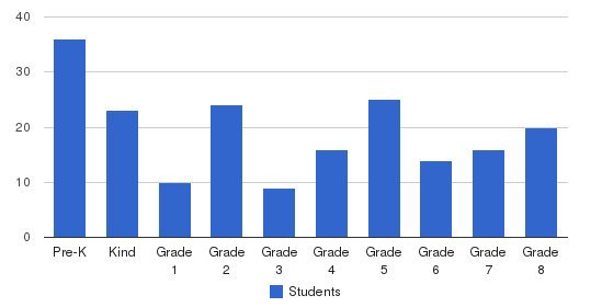 Epiphany Of Our Lord School Students by Grade