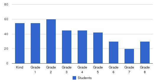 Hawarden Hills Academy Students by Grade