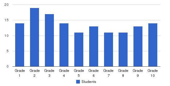 First Century Gospel School Students by Grade