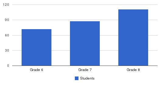 Heights Christian Junior High Students by Grade