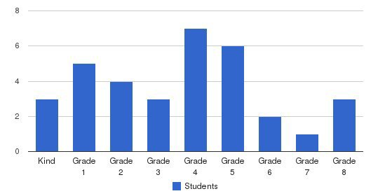 Crosspoint Academy Students by Grade