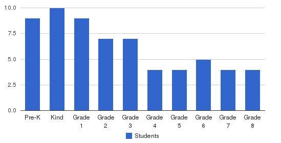 Greenwood Friends School Students by Grade