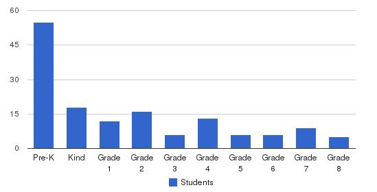 Community Christian Schools Students by Grade