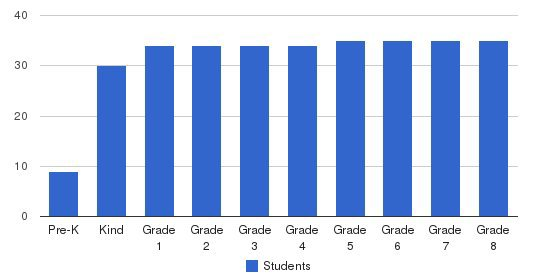 Hillbrook School Students by Grade