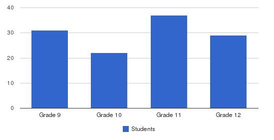 Lehigh Valley Christian High School Students by Grade