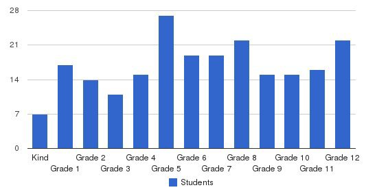 Lititz Christian School Students by Grade