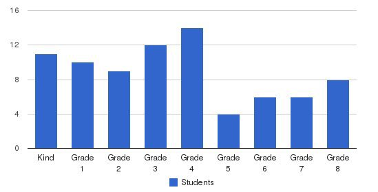Kentucky Avenue School Students by Grade