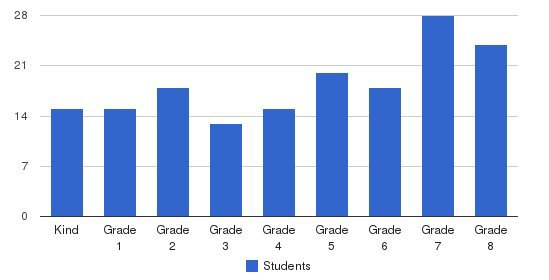 Holy Cross Elementary School Students by Grade