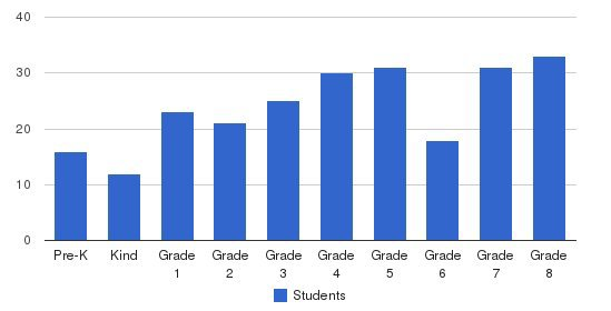 Montgomery School Students by Grade