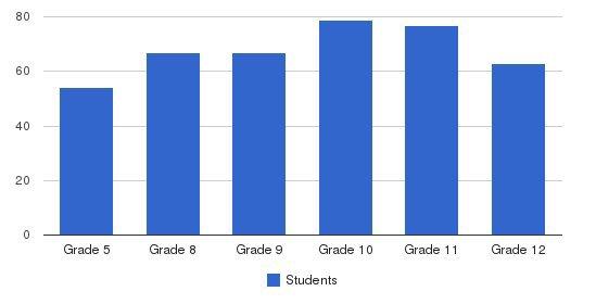 Moravian Academy Upper School Students by Grade