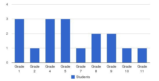 Mountain View Christian School Students by Grade