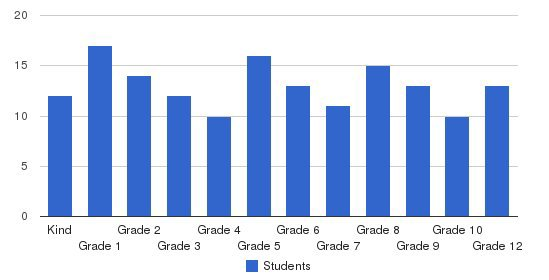 North Rome Christian School Students by Grade