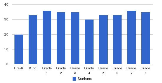 Holy Name Of Mary Elementary School Students by Grade