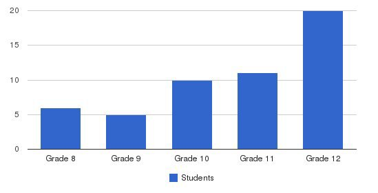 Oakland School Students by Grade