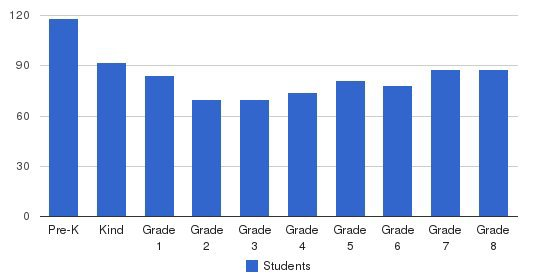 Our Lady Of Calvary School Students by Grade