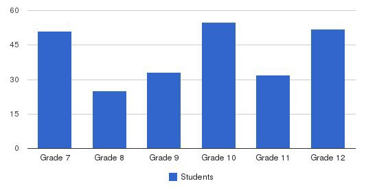 Pius X High School Students by Grade