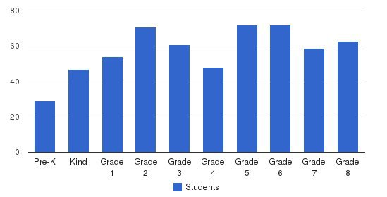 Holy Trinity School & Preschool Students by Grade