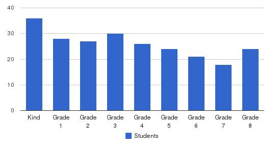 St Genevieve School Students by Grade