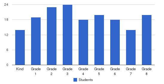 St Monica School Students by Grade