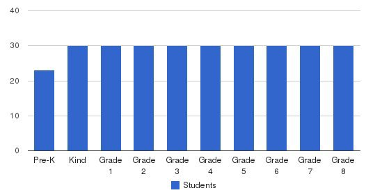 Hueneme Christian School Students by Grade