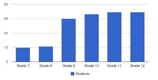 Solebury School Students by Grade