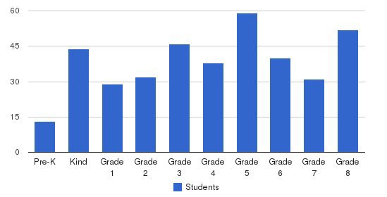 St. Agnes Catholic School Students by Grade