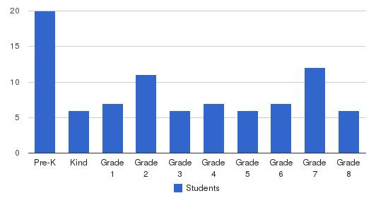 St. Boniface Elementary School Students by Grade
