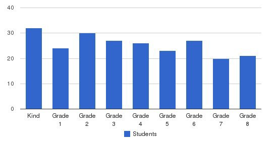 St. Gregory Catholic School Students by Grade