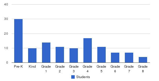 St. Irenaeus Elementary School Students by Grade