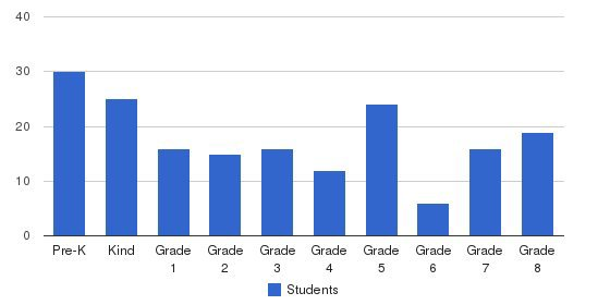 St. James Elementary School Students by Grade