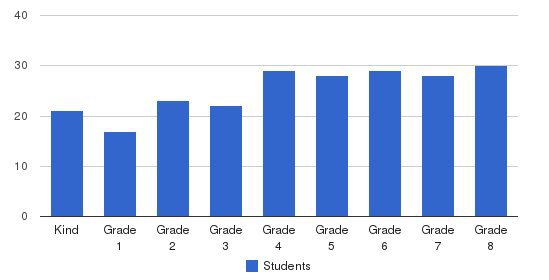 St. Josaphat Elementary School Students by Grade