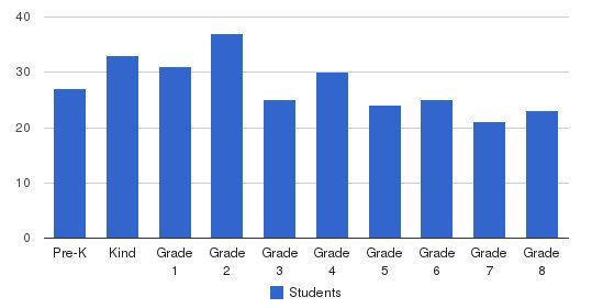 The Swain School Students by Grade
