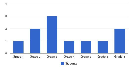 Evan Thomas Institute Students by Grade