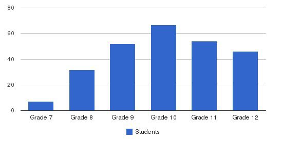 Grier School Students by Grade