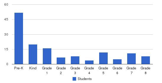 The Walden School Students by Grade